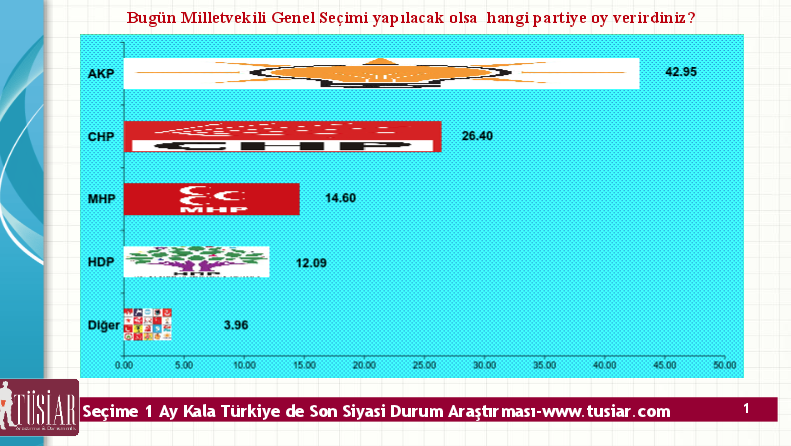TÜSİAR'ın Erken Seçim 2015 Anket Sonuçları