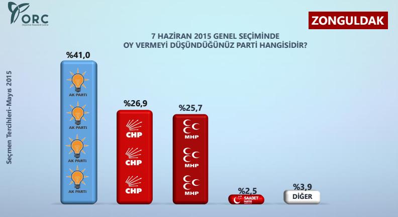 Zonguldak ve Afyon'da Yapılan Son Seçim Anketleri